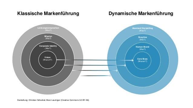 Klassische Markenführung Dynamische Markenführung Storyline (Wie?) Atomized Storytelling (Was?) Human Brand (Wer?) Core St...