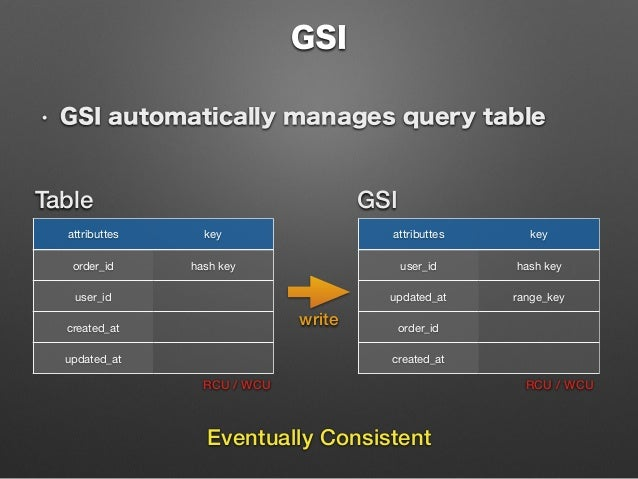 DynamoDB Before and After GSI