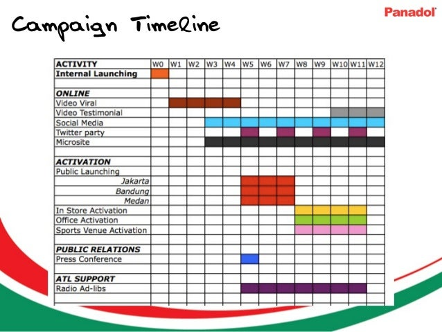 Panadol Patch Activation Proposal – Sample Advertising Timeline