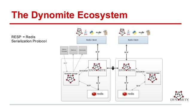 Dynomite: A Highly Available, Distributed and Scalable