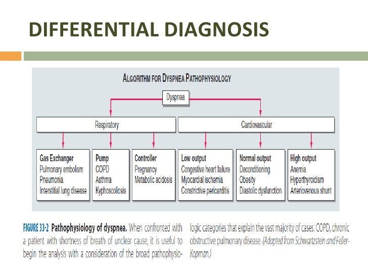 Dyspnea and Pulmonary Edema