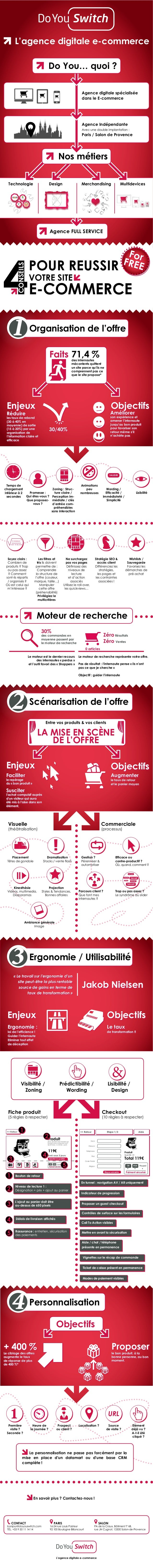 L'agence digitale e-commerce                                                 Do You… quoi ?                               ...