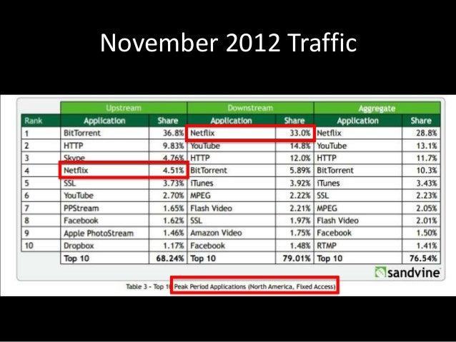 November 2012 Traffic