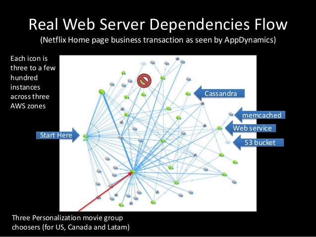 Real Web Server Dependencies Flow(Netflix Home page business transaction as seen by AppDynamics)Start HerememcachedCassand...