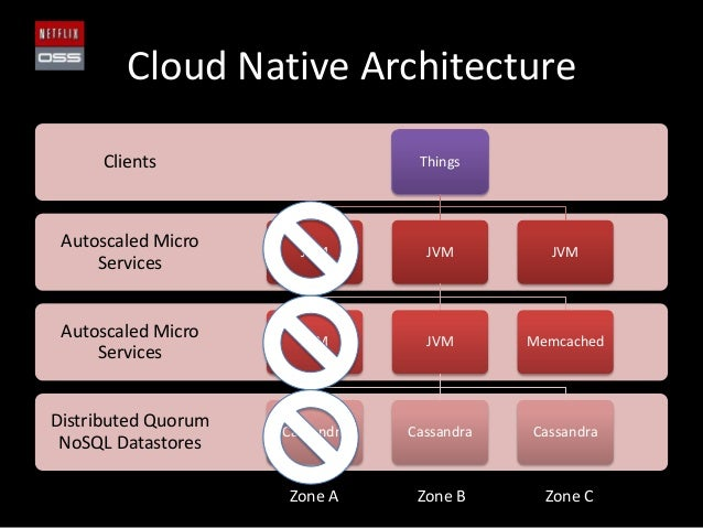 Cloud Native ArchitectureDistributed QuorumNoSQL DatastoresAutoscaled MicroServicesAutoscaled MicroServicesClients ThingsJ...