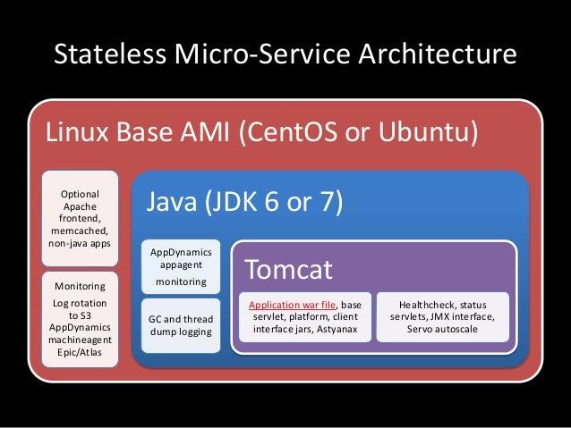 Stateless Micro-Service ArchitectureLinux Base AMI (CentOS or Ubuntu)OptionalApachefrontend,memcached,non-java appsMonitor...