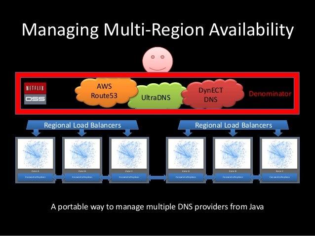 Managing Multi-Region AvailabilityCassandra ReplicasZone ACassandra ReplicasZone BCassandra ReplicasZone CRegional Load Ba...