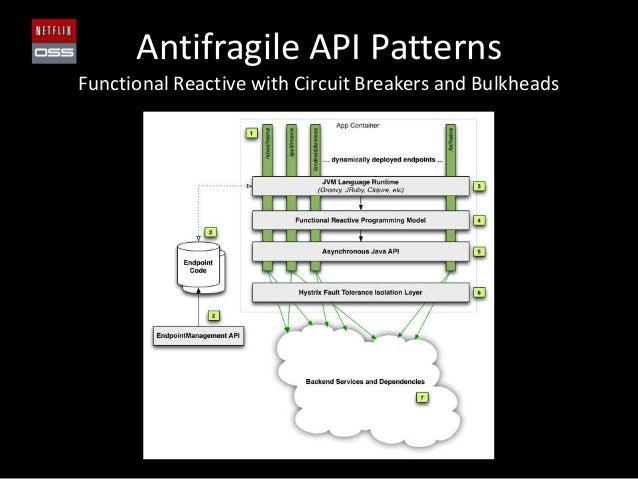 Antifragile API PatternsFunctional Reactive with Circuit Breakers and Bulkheads