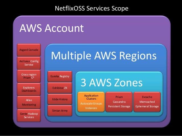 AWS AccountAsgard ConsoleArchaius ConfigServiceCross regionPriam C*ExplorersDashboardsAtlasMonitoringGenie HadoopServicesM...