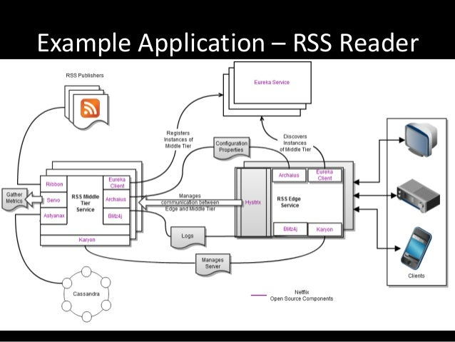Example Application – RSS Reader