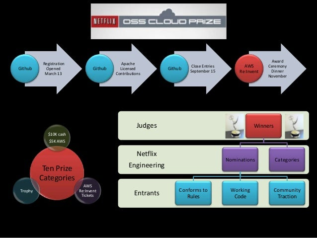 Functionality and scale now, portability comingMoving from parts to a platform in 2013Netflix is fostering an ecosystemRap...