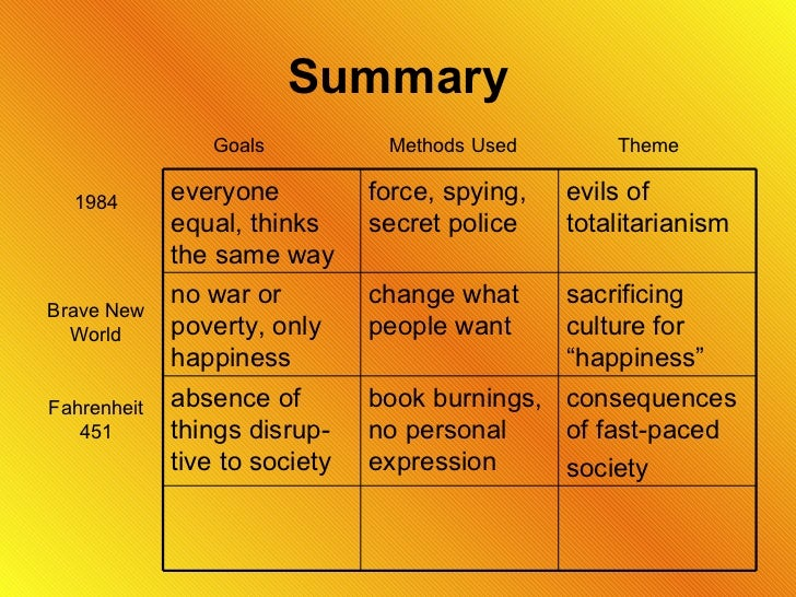 """Compare and contrast Brave New World and 1984"" Essay"