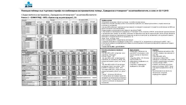 """Помощна таблица към търговска тарифа по комбинирана застрахователна полица """"Гражданска отговорност"""" на автомобилистите, в ..."""