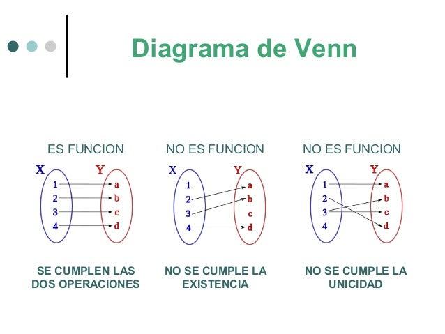 Funciones y sus formas de representar diagrama de venn es funcion ccuart Images