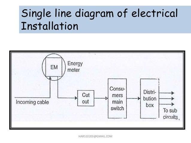 household electrical wiring basics wiring diagram rh 1 fomly be