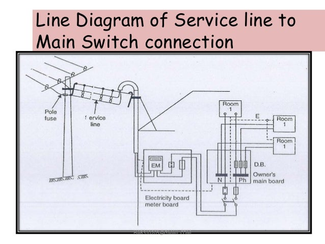 Single Line Wiring Diagram Efcaviationcom - Home Meter Wiring Diagram