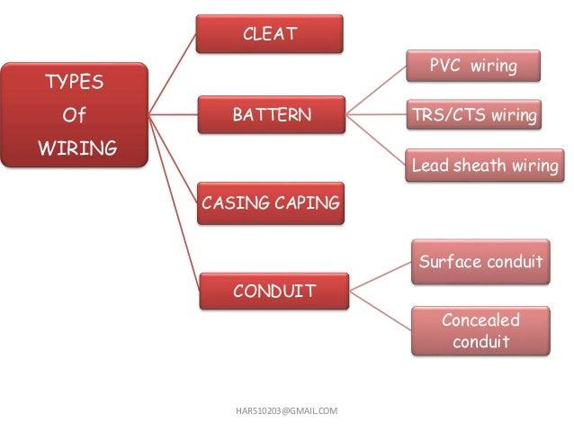 types of surface wiring types image wiring diagram home wiring domestic wiring on types of surface wiring