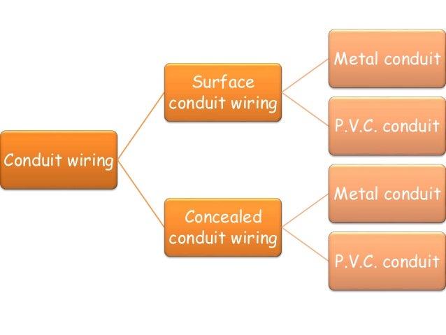 home wiring domestic wiring rh slideshare net