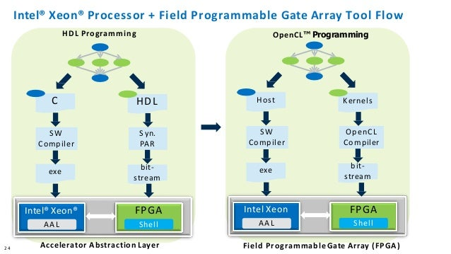 Using Xeon + FPGA for Accelerating HPC Workloads