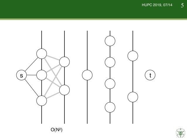 HUPC 2019, 07/14 想定解法 !5 s t 全部確かめるとO(N2)回の質問になるため, 全部は確かめられない