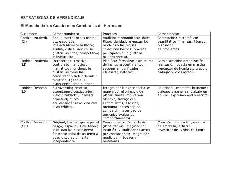 ESTRATEGIAS DE APRENDIZAJE<br />El Modelo de los Cuadrantes Cerebrales de Herrmann<br />Cuadrante ComportamientoProcesosCo...