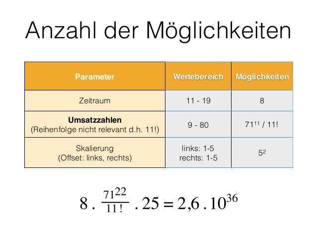 Anzahl der Möglichkeiten Parameter Wertebereich Möglichkeiten Zeitraum 11 - 19 8 Umsatzzahlen (Reihenfolge nicht relevant...