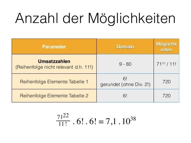 Anzahl der Möglichkeiten Parameter Domain Möglichk eiten Umsatzzahlen (Reihenfolge nicht relevant d.h. 11!) 9 - 80 7111 /...
