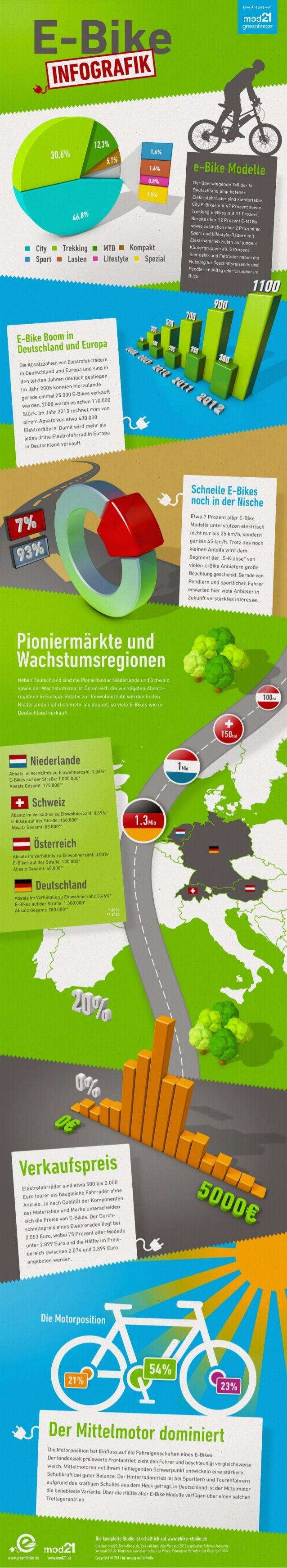 E bike studie 2014 mod21-greenfinder_infografik