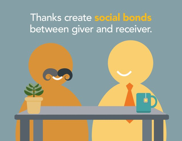 Thanks create social bonds between giver and receiver.