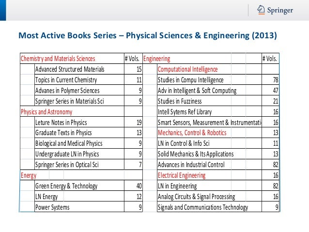 E books springer massive downloading 7 most active books series physical sciences fandeluxe Choice Image