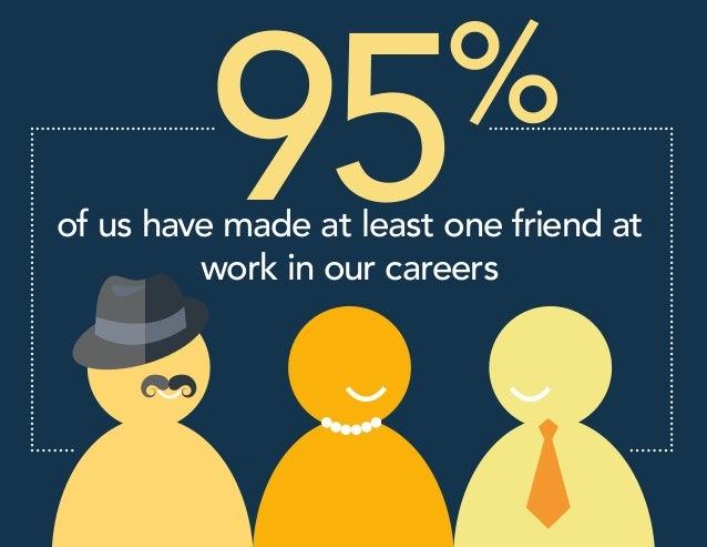 The Hidden Economics of Work Friendships Slide 2
