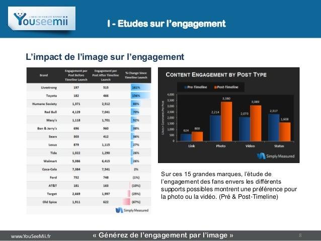 I - Etudes sur l'engagement     L'impact de l'image sur l'engagement                                      Sur ces 15 grand...
