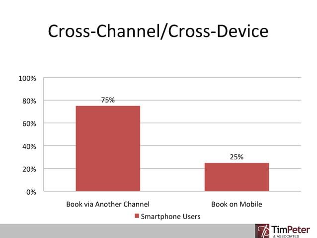 Cross-Channel/Cross-Device