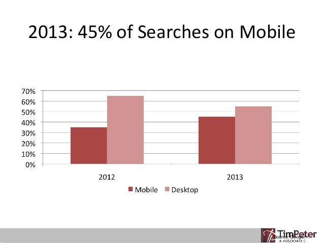 2013: 45% of Searches on Mobile  Source: Google
