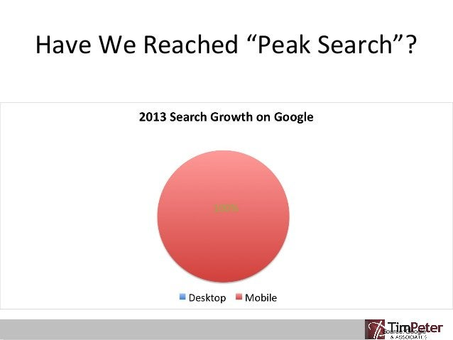 """Have We Reached """"Peak Search""""?  Source: Google"""