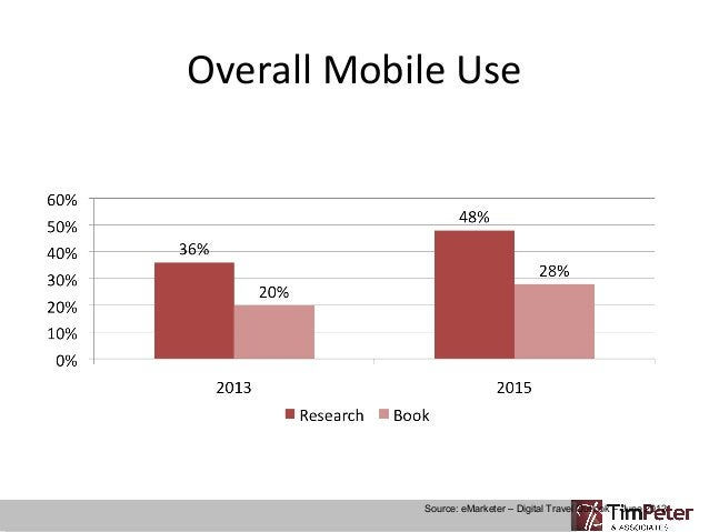 Overall Mobile Use  Source: eMarketer – Digital Travel Outlook – June 2012
