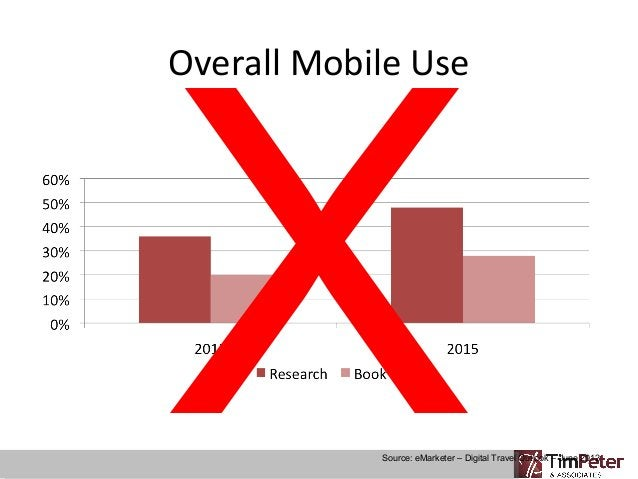 X Overall Mobile Use  Source: eMarketer – Digital Travel Outlook – June 2012