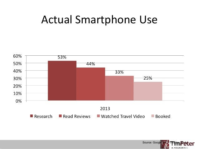 Actual Smartphone Use  Source: Google 2013 Traveler Study