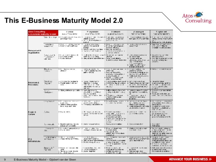 ebusiness model Ebusiness1pdf - download as pdf file (pdf), text file (txt) or read online scribd is the world's largest social reading and publishing site of e-business model(s) that has more importance than the others for the competitiveness of the company.