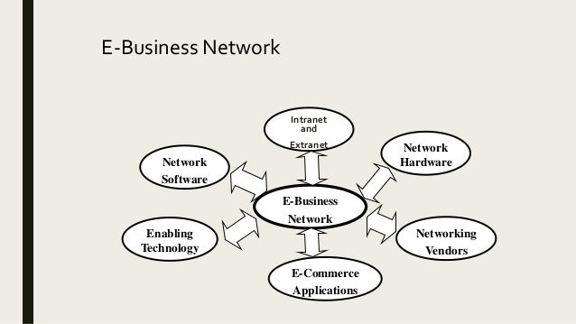 E-Business & E-Commerce Basics