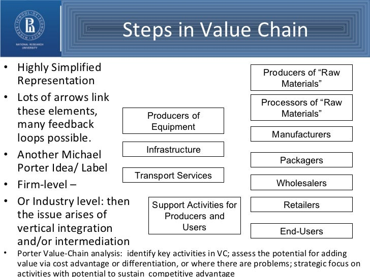starbucks value chain analysis essay Here is a value chain analysis of starbucks including the primary and secondary activities down its value chain read more.