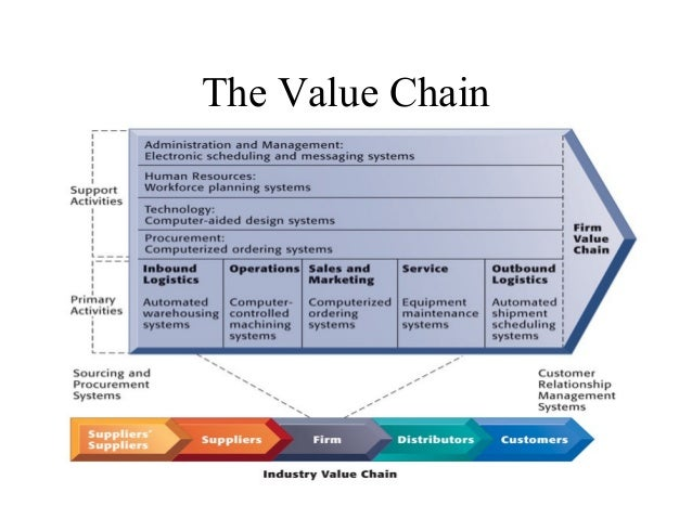 value chain analysis technique in somerfield plc Various strategies for analyzing competition can help you outpace them one  way to do this is with value-chain analysis value-chain analysis.