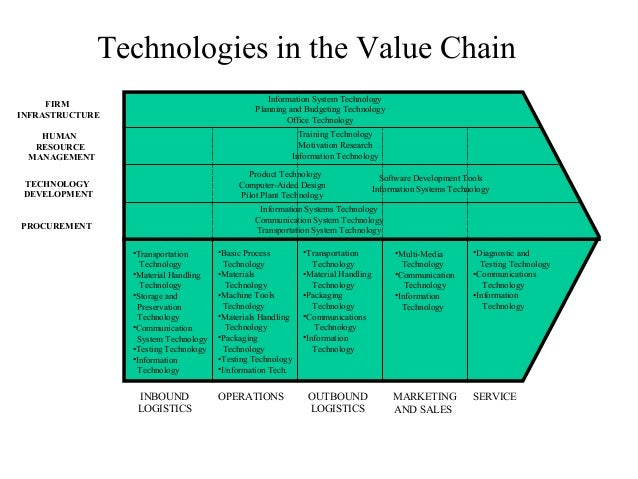 enterprise technologies and the value chain Learn about working at valuechain enterprises ltd join linkedin today for free   will demonstrate how the latest technologies can be used as best practice.
