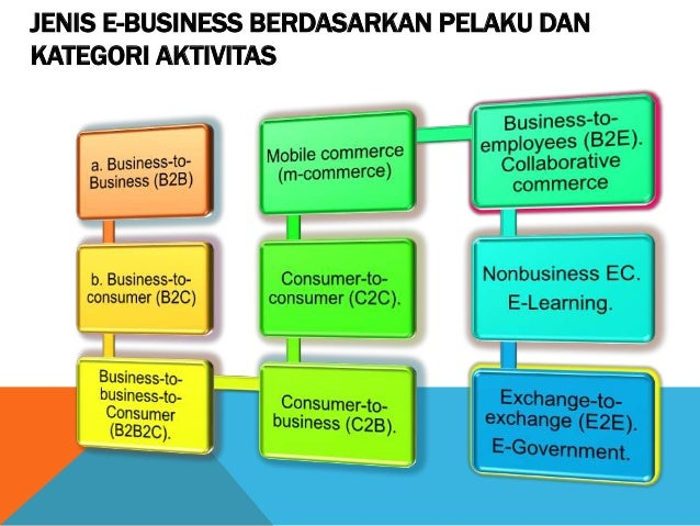 E Business Dan E Commerce
