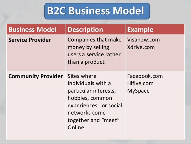 e business model Concept of e-business models components of e-business models b2b business model b2c business model.
