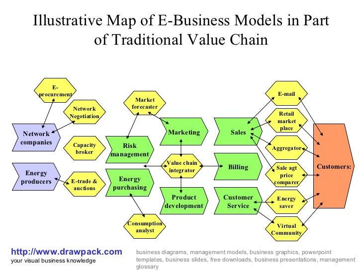 E business models diagrams