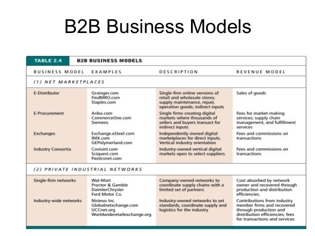 e business models E-business plan: business model a business model is a method of doing business by which a company can generate revenue to sustain itself the two principal components of the business model are the value proposition—what customer need does the business fulfill—and the revenue model—how a business or ec project intends to generate income.