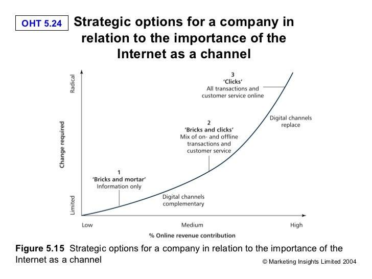 Best option tips company