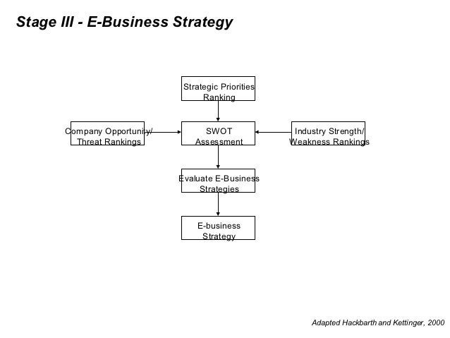 between e business strategy and