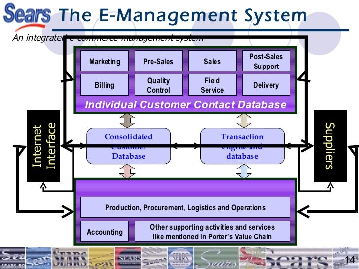 management accounting system integration in corporate mergers a case study Grunlund m, management accounting system integration in corporate mergers: a case study, accounting, auditing & accountability journal 2003, vol 16, issue.